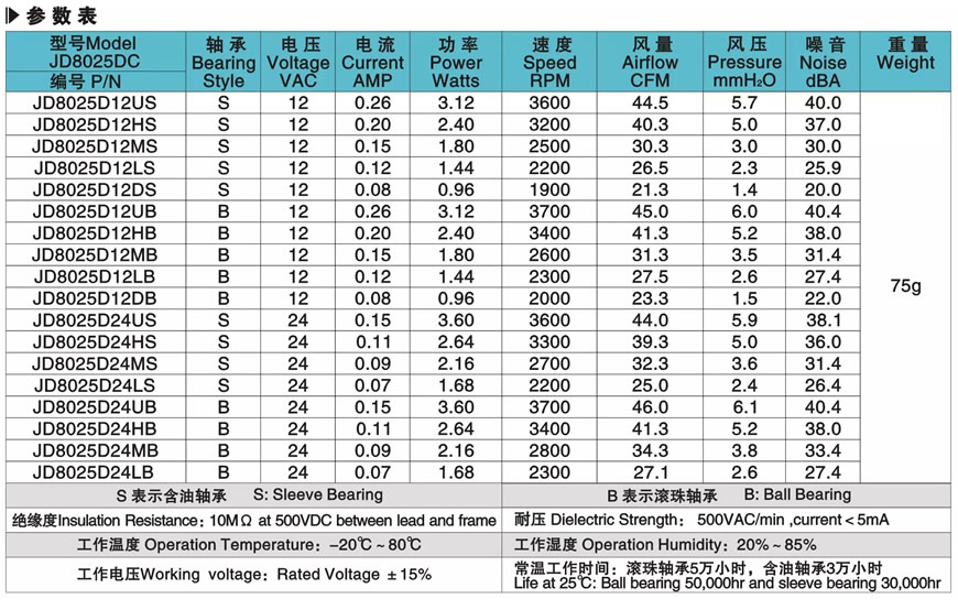 Parameters Table