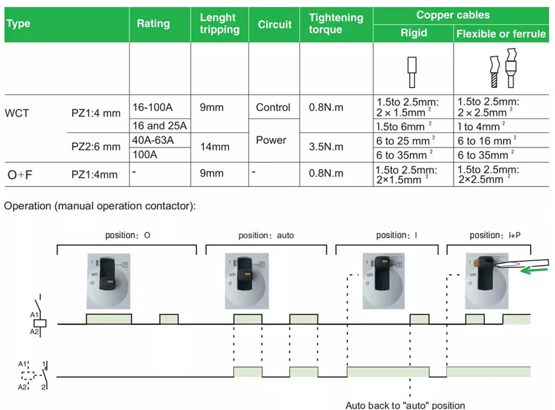 Operation (manual operation contactor)